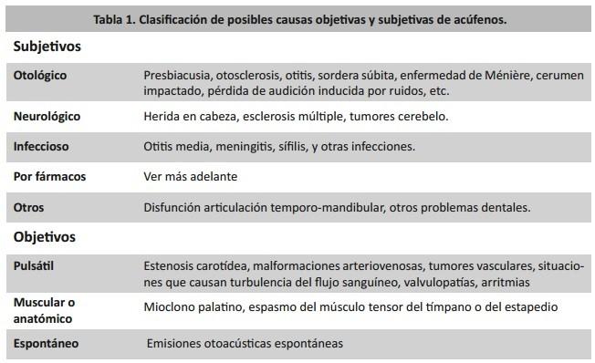 Clasificación acúfenos: objetivos y subjetivos
